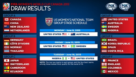 Women's World Cup draw